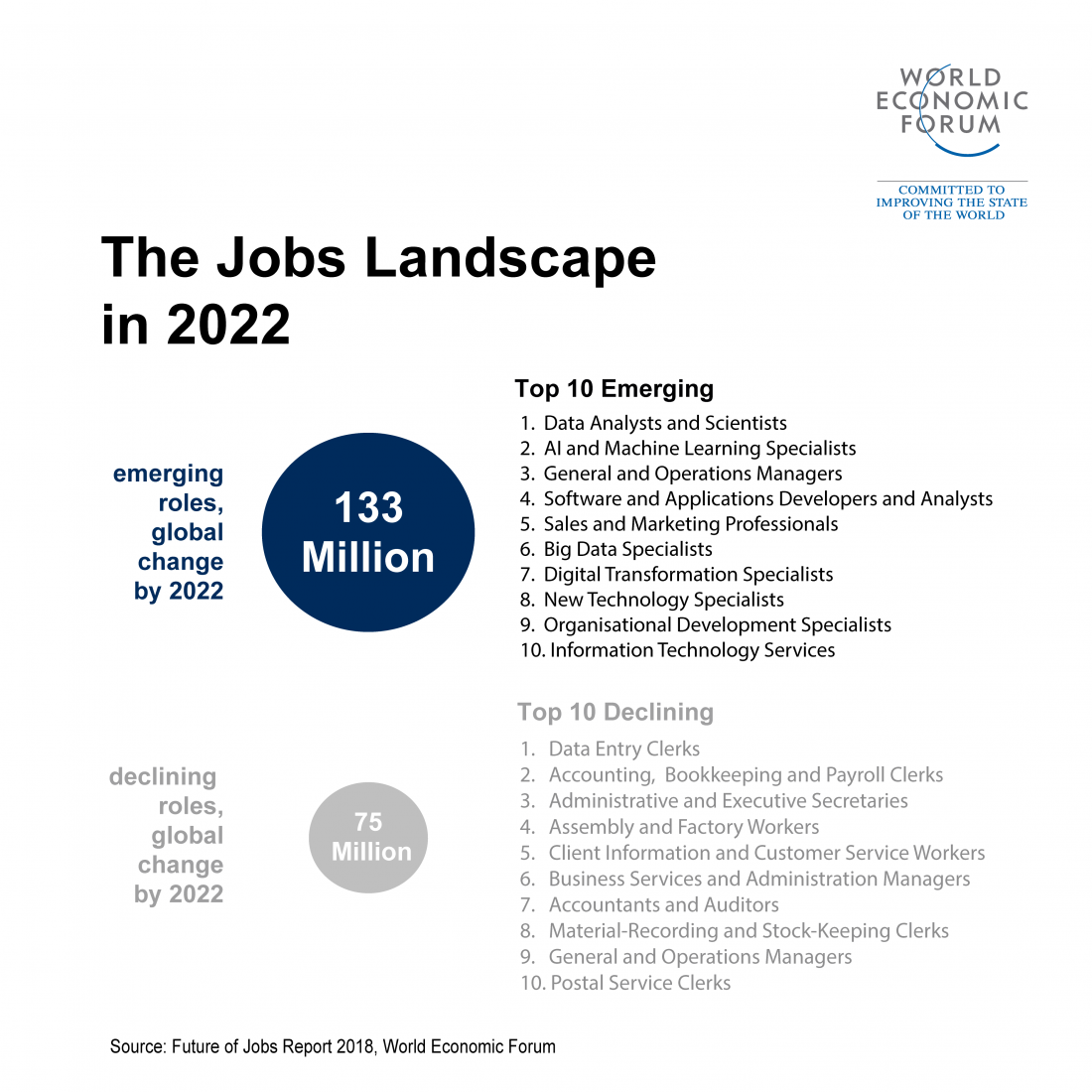 5 things to know about the future of jobs | World Economic Forum