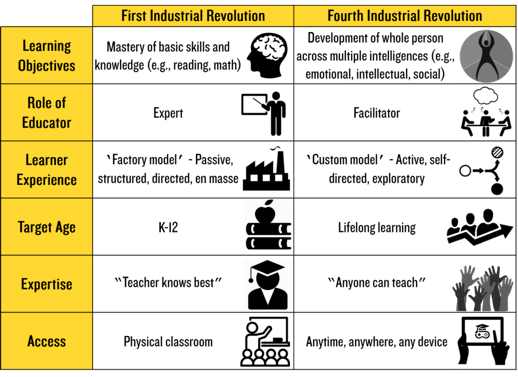 A chart comparing education approaches in the First and Fourth Industrial Revolutions.