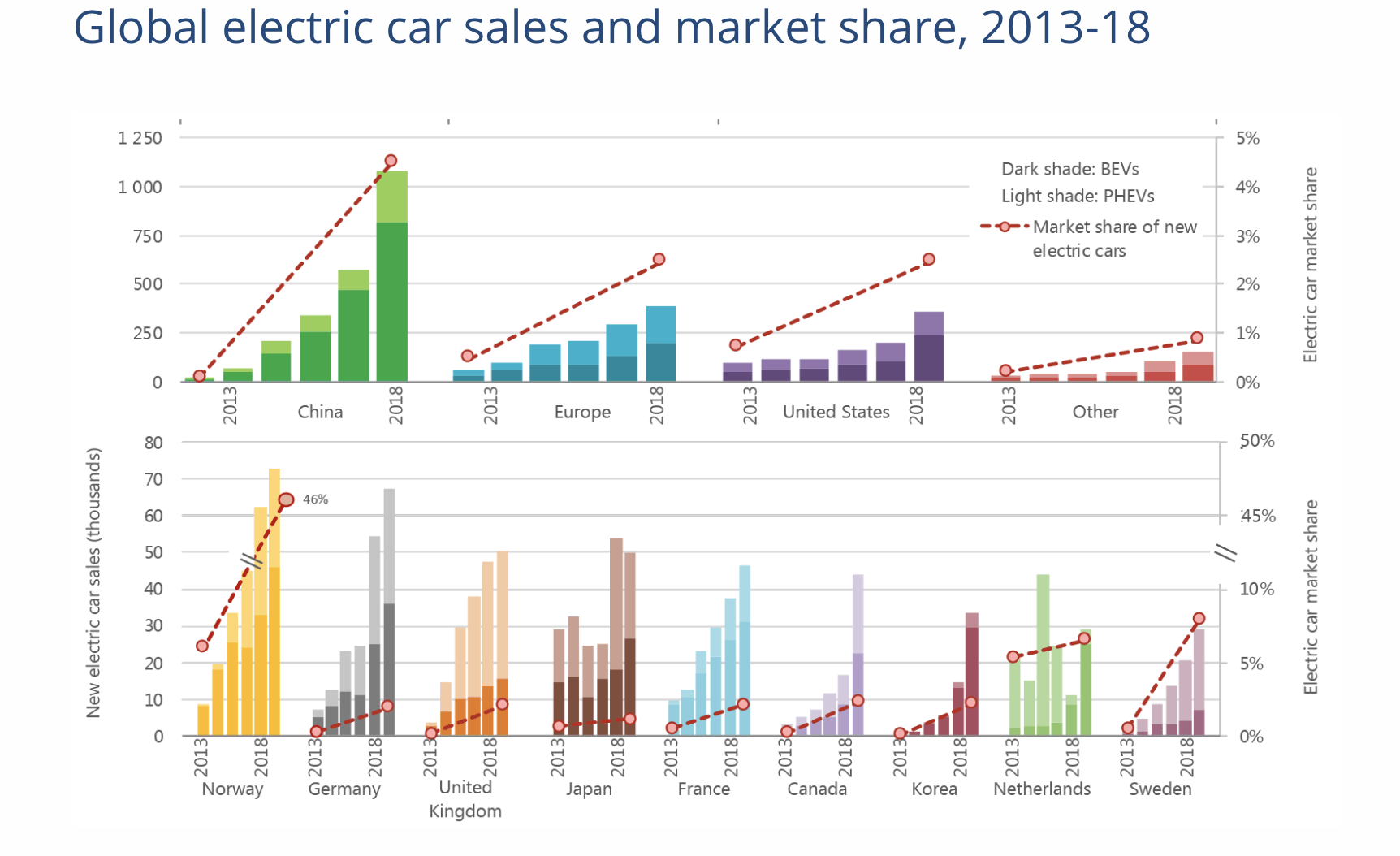 Electric car sales are accelerating worldwide - how should India keep up?