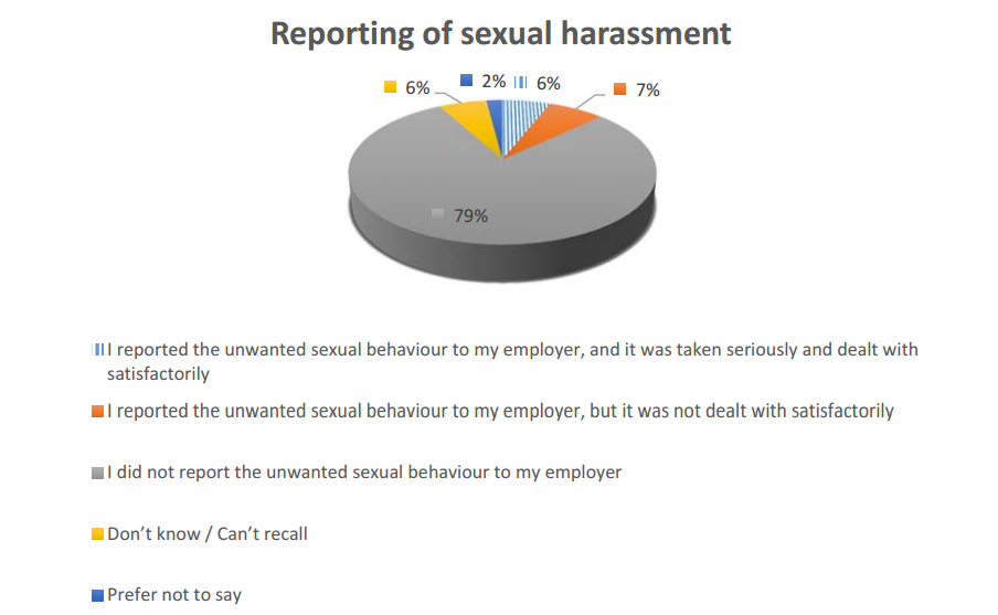 Reporting of workplace sexual harassment in the UK