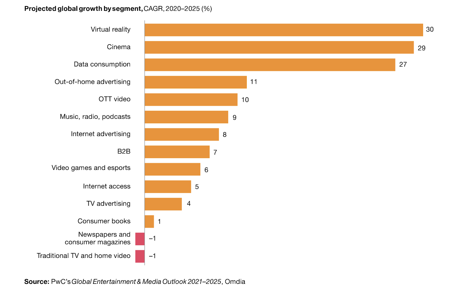 this chart shows the predicted growth across a variety of different sectors