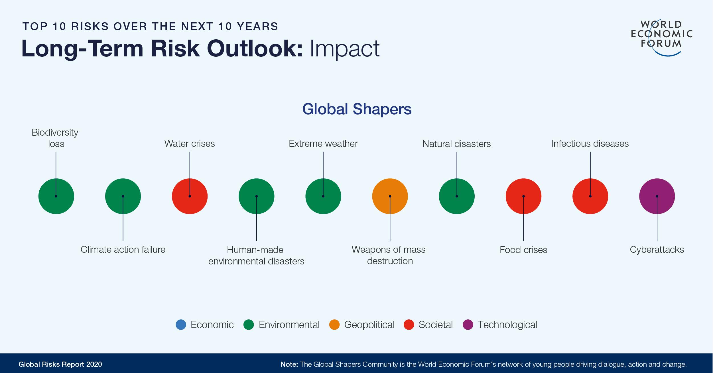 Long-term risk outlook