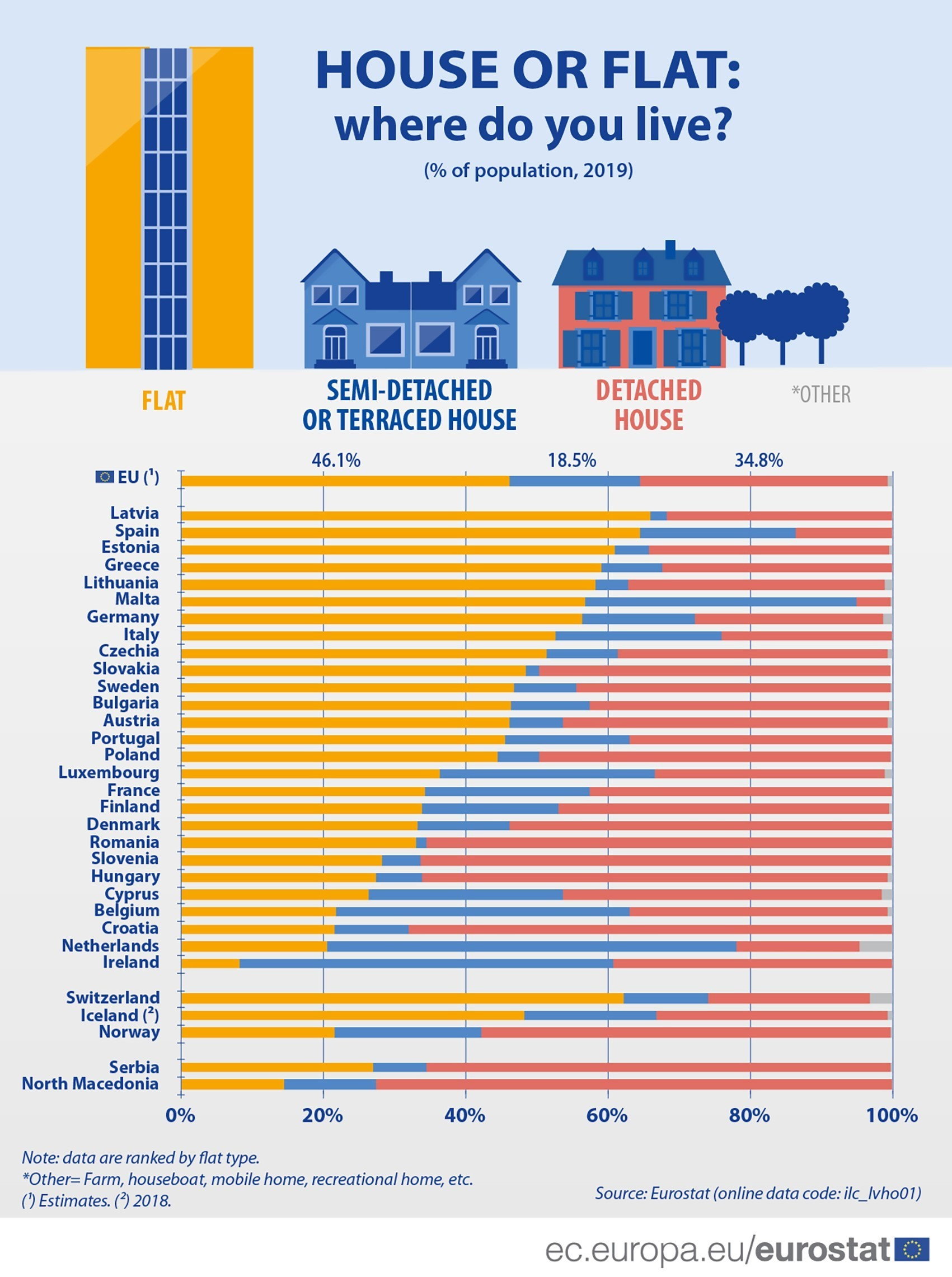 Data shows the divide between people living in flats and houses in the European Union.