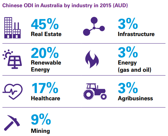 Chinese ODI in Australia by industry in 2015 (AUD).