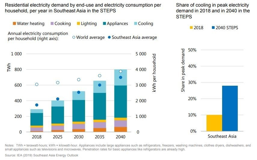 This chart shows the residential electricity demand by end use and electricity consumption per household in Southeast Asia.