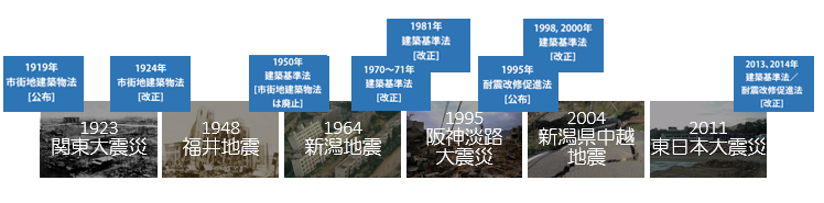 図2:日本の段階的な建築規制改善・整備の変遷