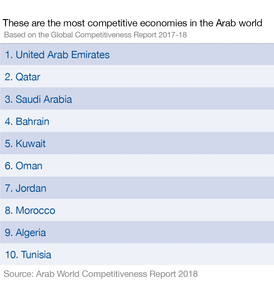 These economies are the most competitive in the Arab world