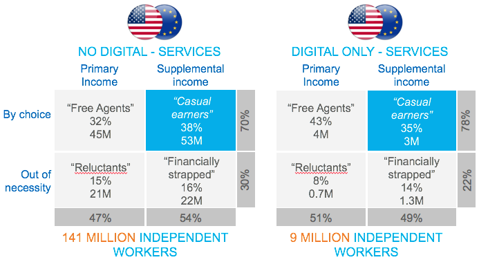 Independent earners, non-digital vs only-digital
