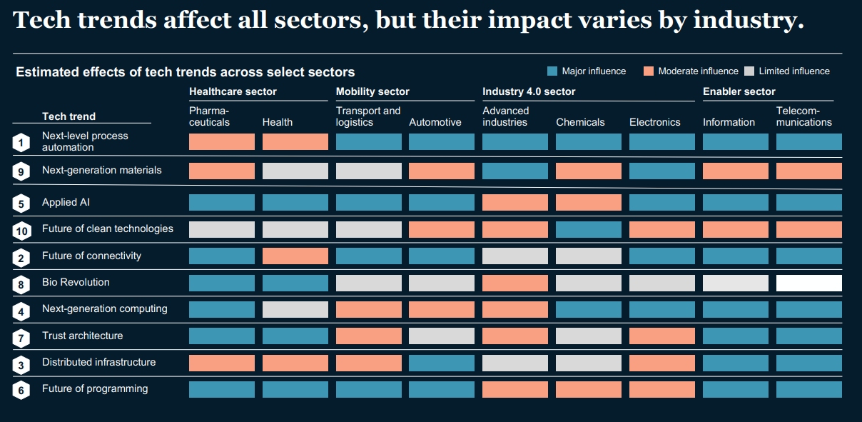 Tech trends affect all sectors, but their impact varies by industry.