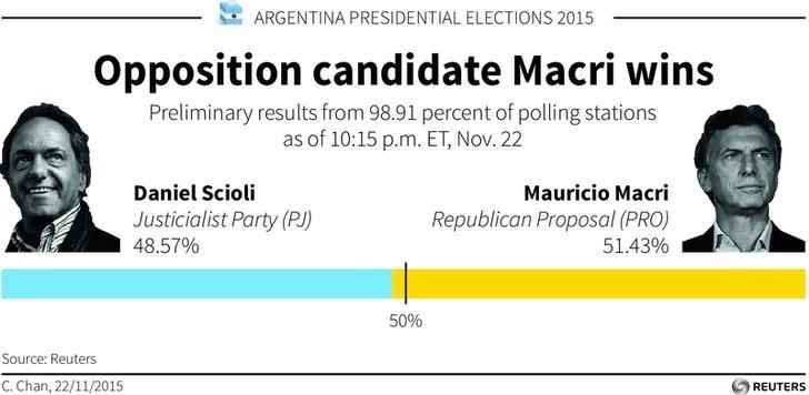 Argentina presidential elections 2015