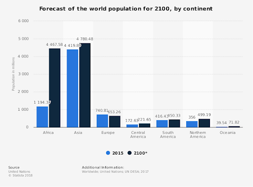 How the world's population will look by 2100