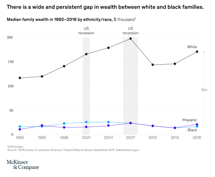 The median white family had more than 10 times the wealth of the median Black family in 2016.