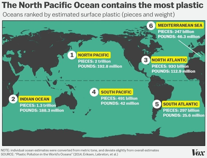 The North Pacific Ocean contains the most plastic