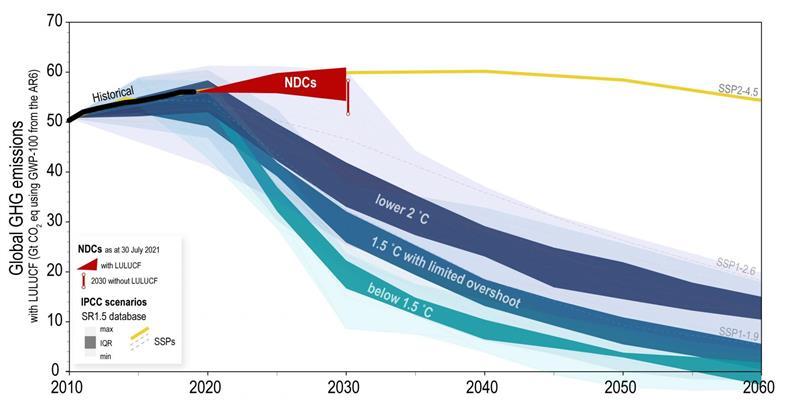 Questo grafico mostra gli obiettivi attuali del governo per ridurre le emissioni di carbonio [or 'Nationally Determined Contributions' (NDCs)] rispetto agli obiettivi dell'accordo di Parigi.  Gli obiettivi mirano a limitare l'aumento della temperatura globale media ben al di sotto di 2°C rispetto ai livelli preindustriali e perseguire gli sforzi per limitare l'aumento della temperatura a 1,5°C al di sopra dei livelli preindustriali.