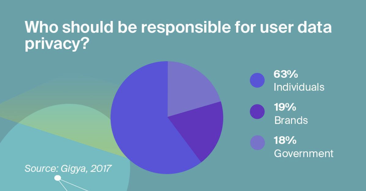 Who should be responsible for data privacy?