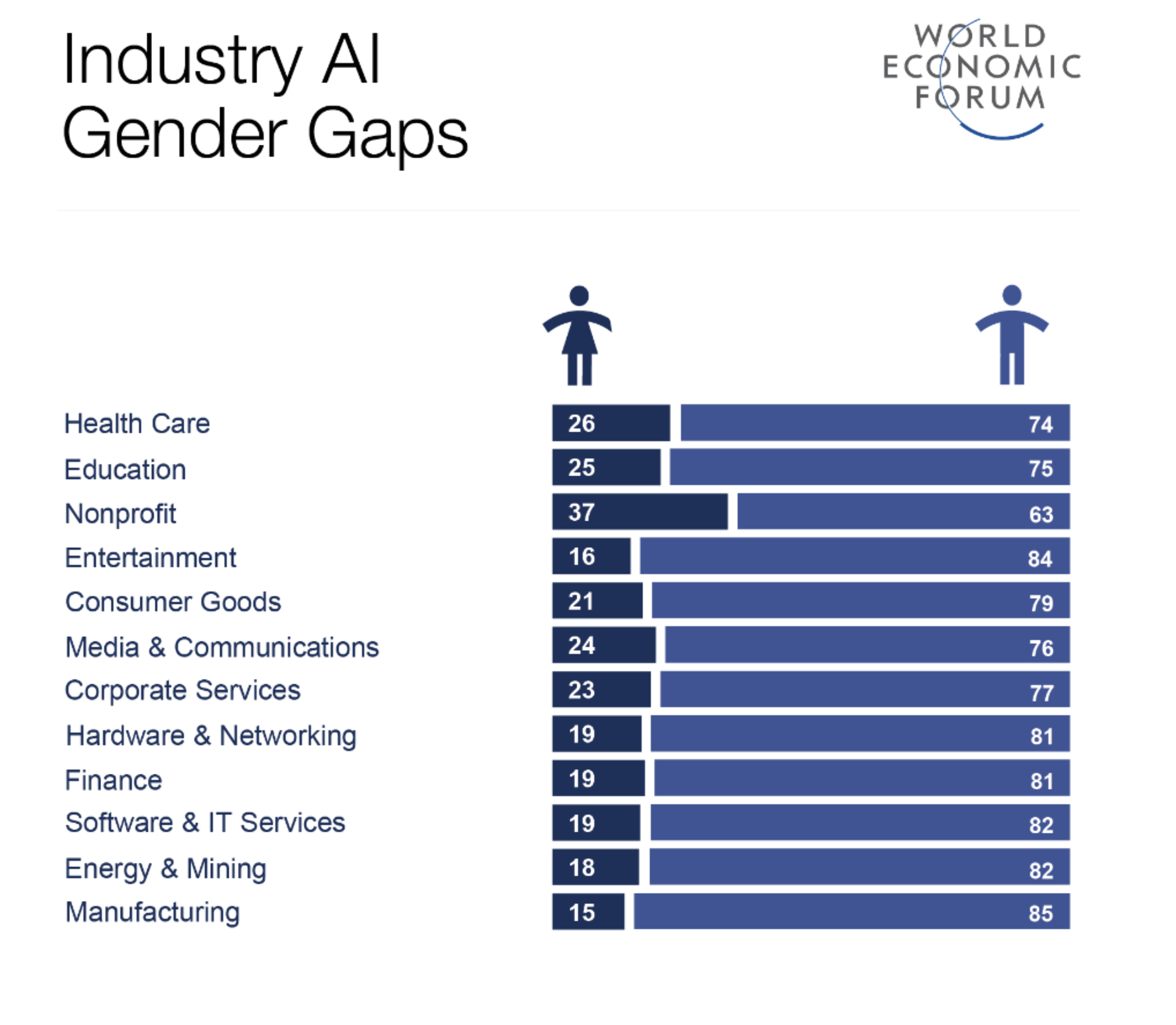Women are hugely under-represented in the ballooning AI sector