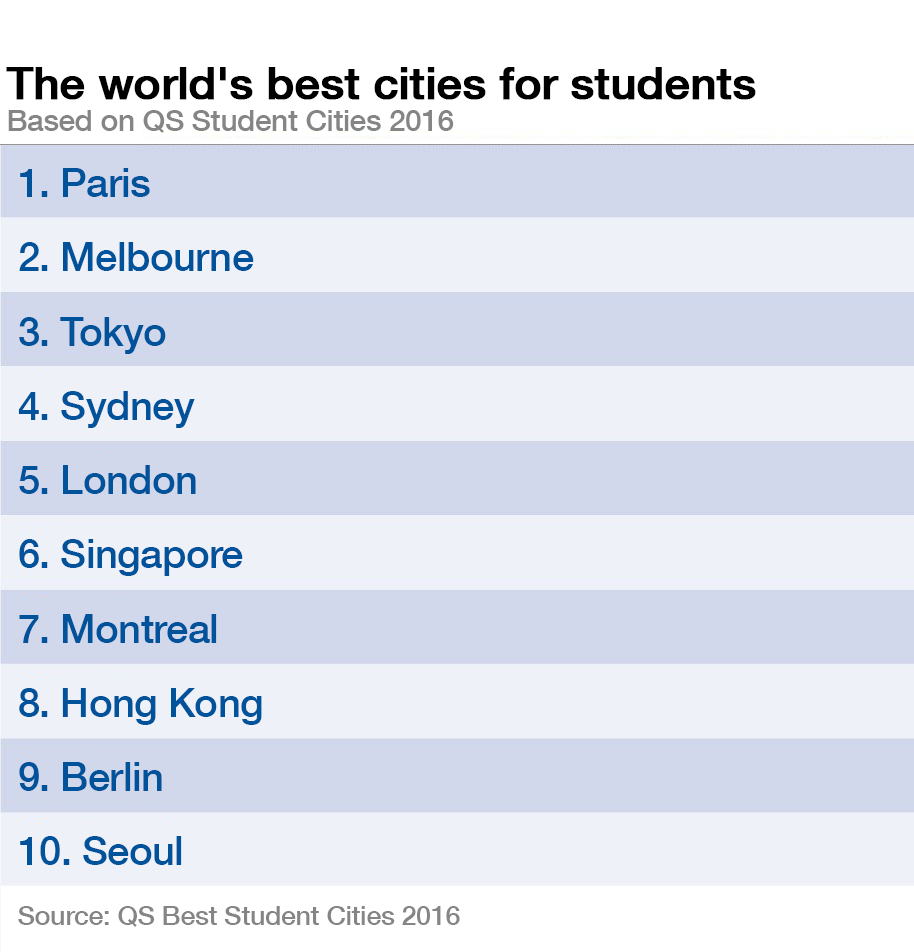 The best cities to be a student