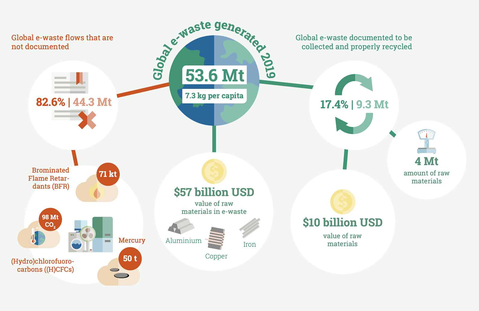 a diagram showing the management of e-waste in 2019 and how much of it was recycled