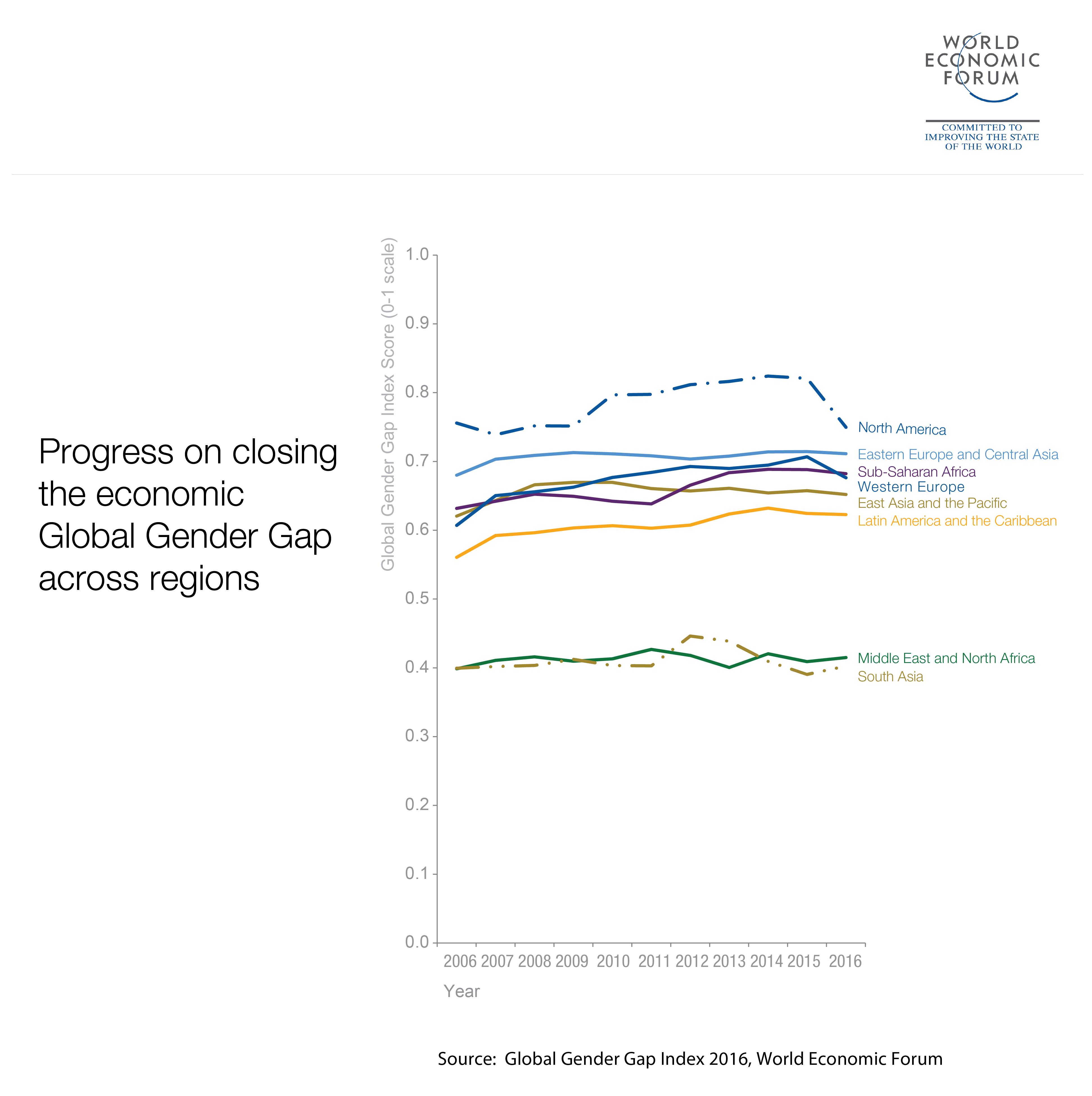 Progress on closing the economic Global Gender Gap across regions