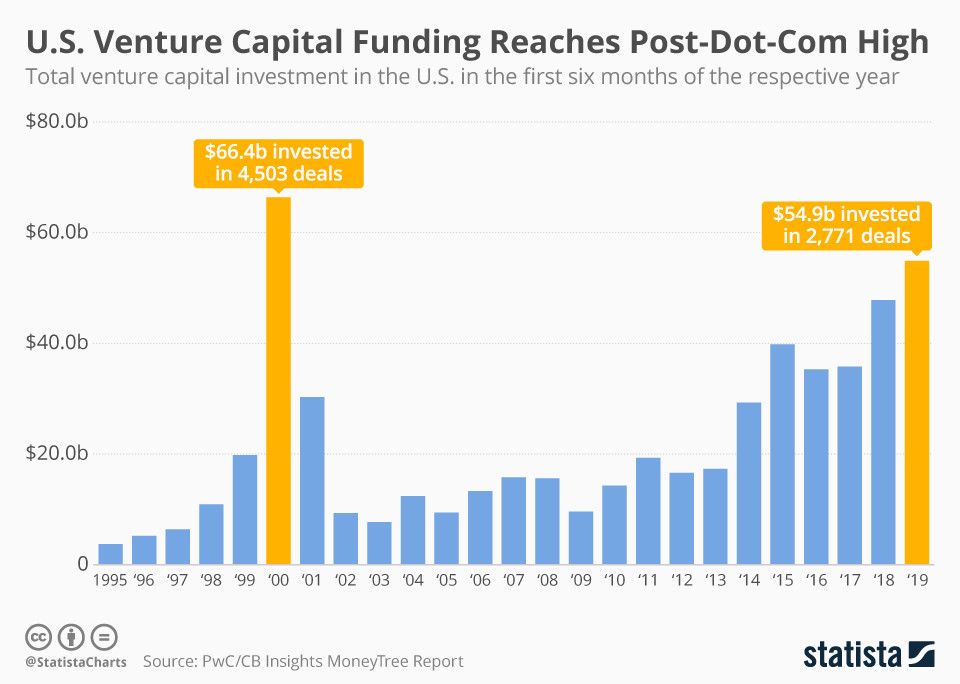 Levels of US venture capital funding in the US