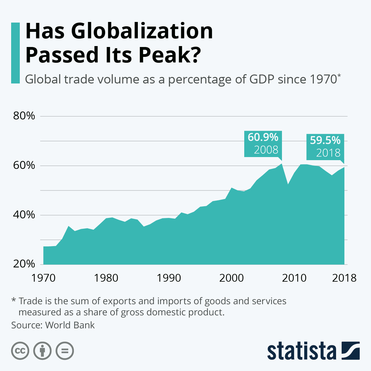 Global trade volume as a percentage of GDP since 1970.
