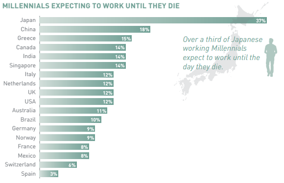 Millennials expecting to work until they die