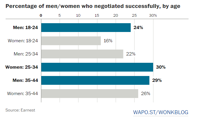 Percentage of men/ women who negotiated successfully, by age