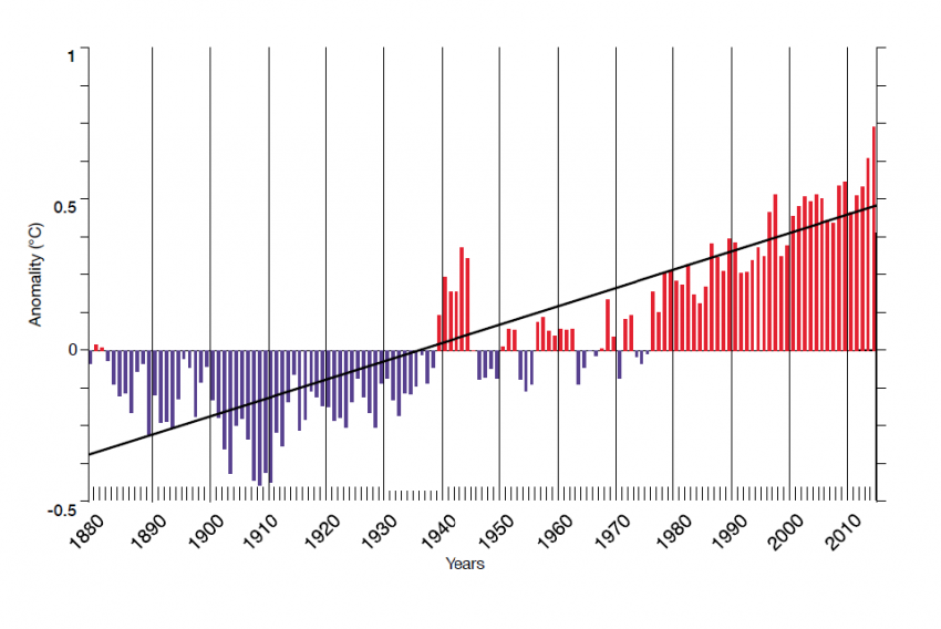 a chart showing Sea temperatures since 1880.