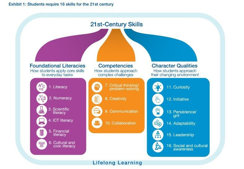Exhibit 1: Students require 16 skills for the 21st century