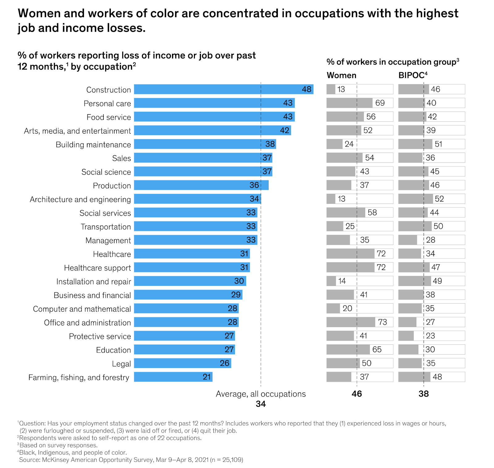 a chart showing how COVID-19 has worsened existing inequalities