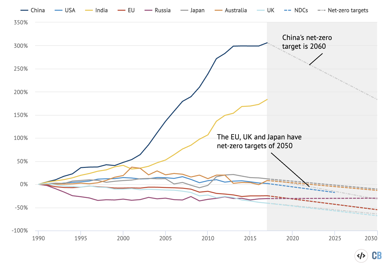 Major economies' emissions since 1990, with routes to NDCs and net-zero