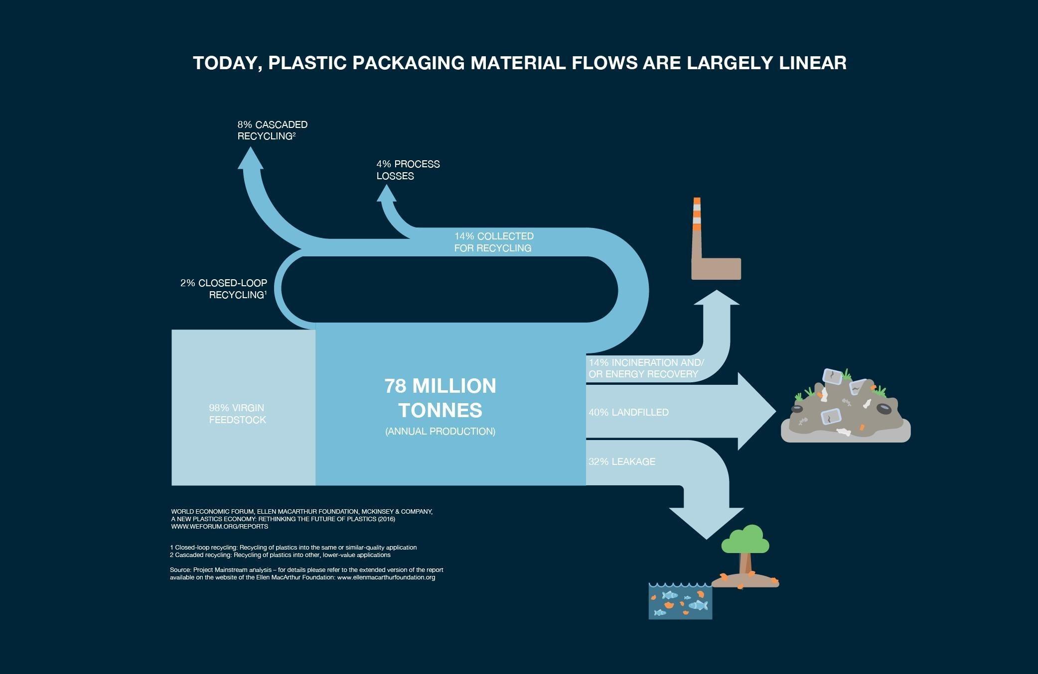 Packaging recycling scheme