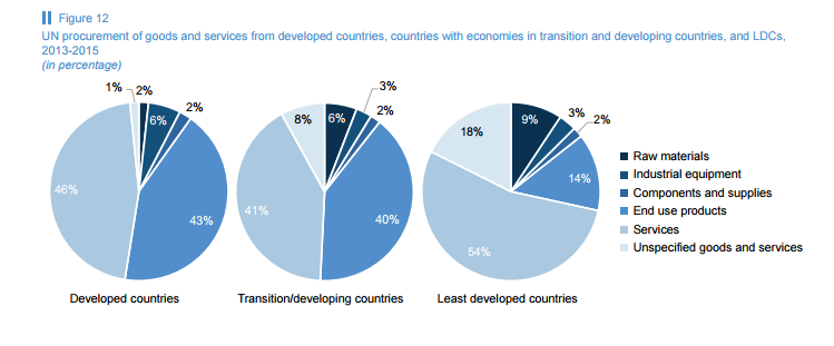 UN procurement of goods and services from developed countries, countries with economies in transition and developing countries.