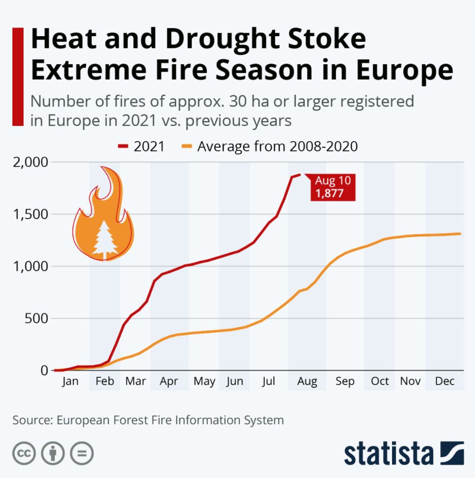 wildfires climate change environment global warming nature natural disaster greenhouse gases
