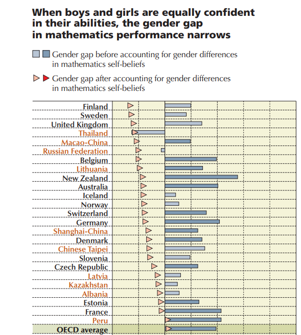 7 surprising and outrageous stats about gender inequality