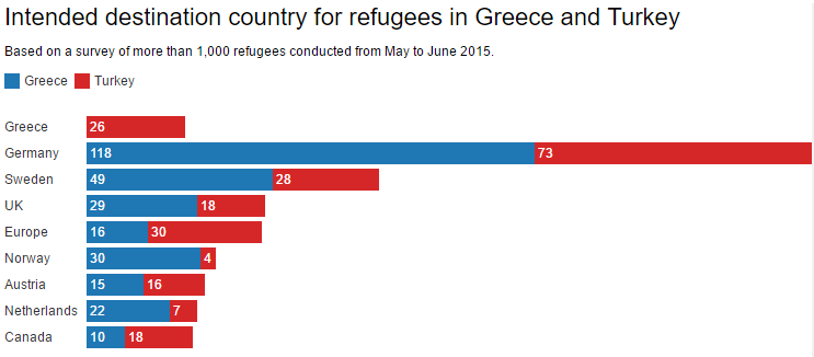 Intended destination country for refugees in Greece and Turkey