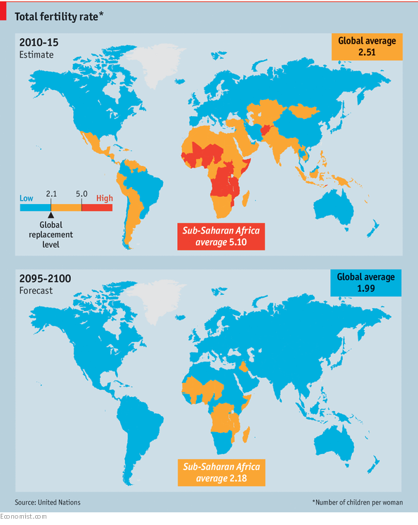 The global fertility rate, and predicted fertility rate in the future.