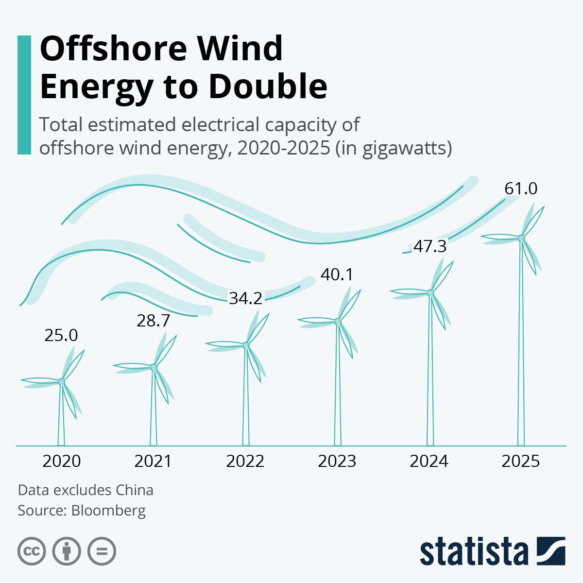 Offshore wind power energy sustainability decarbonization