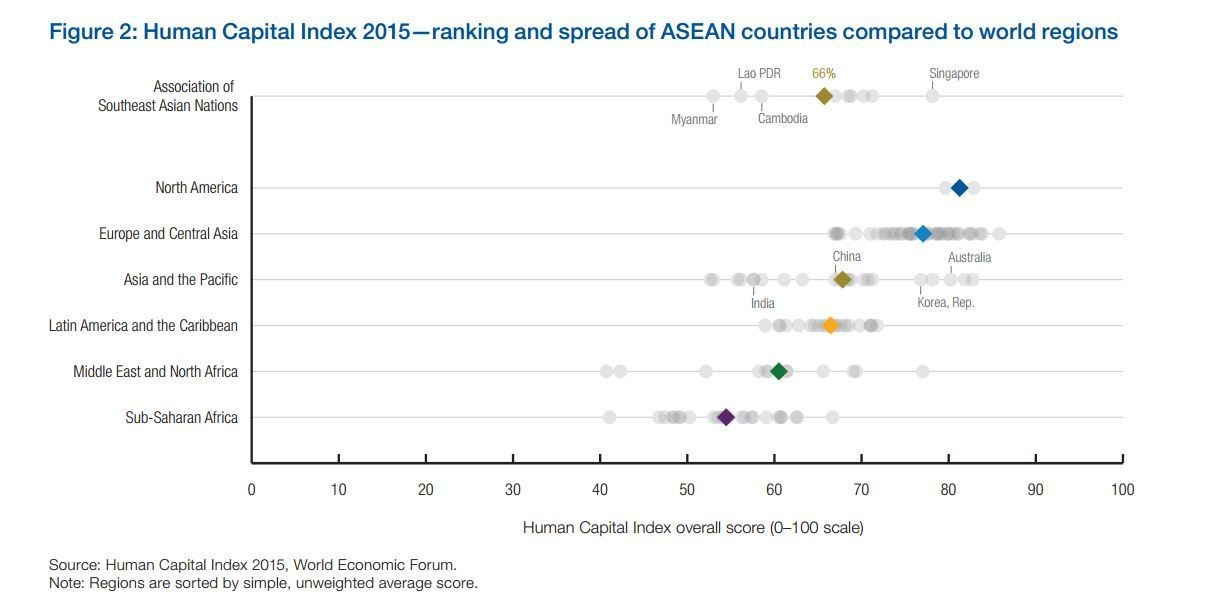 Human Capital Index 2015: ranking and spread of ASEAN countries