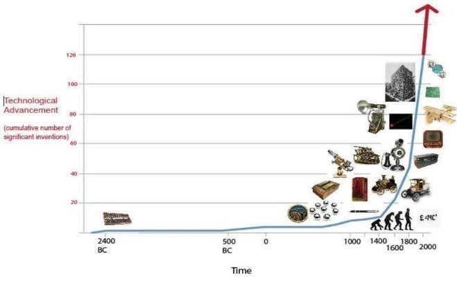 The accelerating growth of technology, which has doubled every 200 years since 1400.