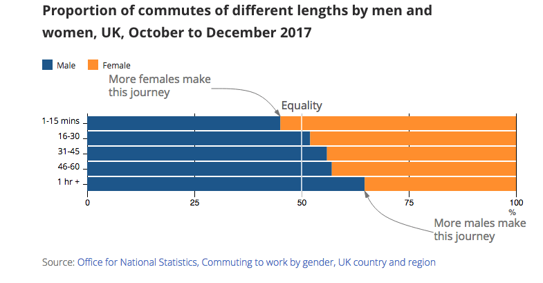 Men are more likely than women to have longer commutes