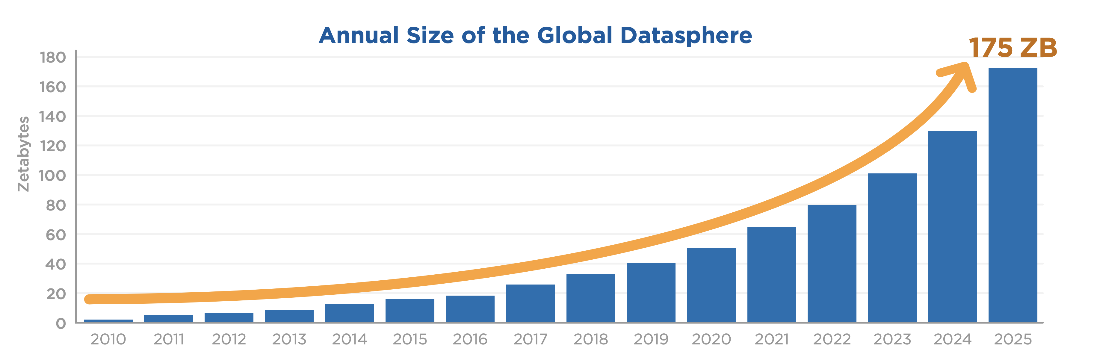 The amount of data worldwide is expected to more than triple by 2025