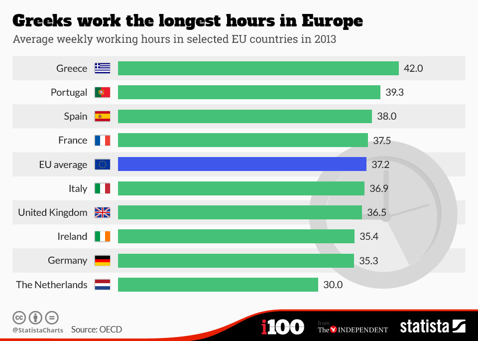 Which European countries work the longest hours?