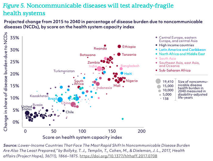 a chart showing the effect of COVID on fighting noncommunicable diseases with weak healthcare systems
