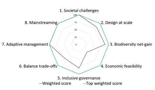 Los ocho criterios de la UICN sobre soluciones basadas en la naturaleza