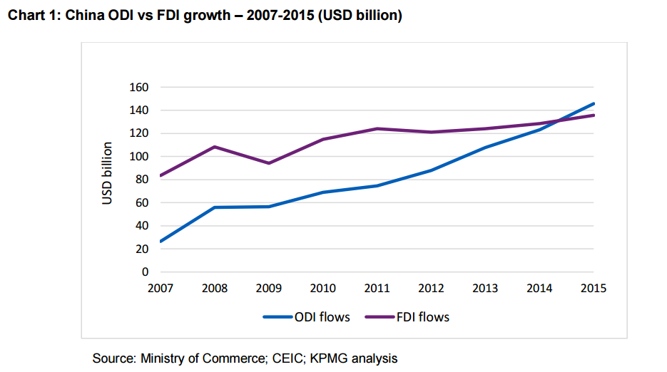 170106-china inbound outbound investment 2007-2015 Source KPMG