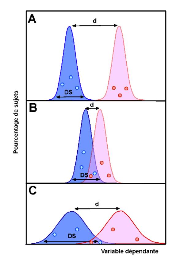 Figure 1 : Exemples de distributions liées à une grande taille d'effet (A) ou à une taille d'effet plus petite suite à la diminution de la différence entre groupes (B) ou à l'augmentation de la variance intra-groupe DS (C). Dans le premier cas, le sexe d'un sujet peut être déduit de la mesure de la variable dépendante ; ce n'est plus possible en B ni en C, en raison du recouvrement beaucoup plus important des distributions.