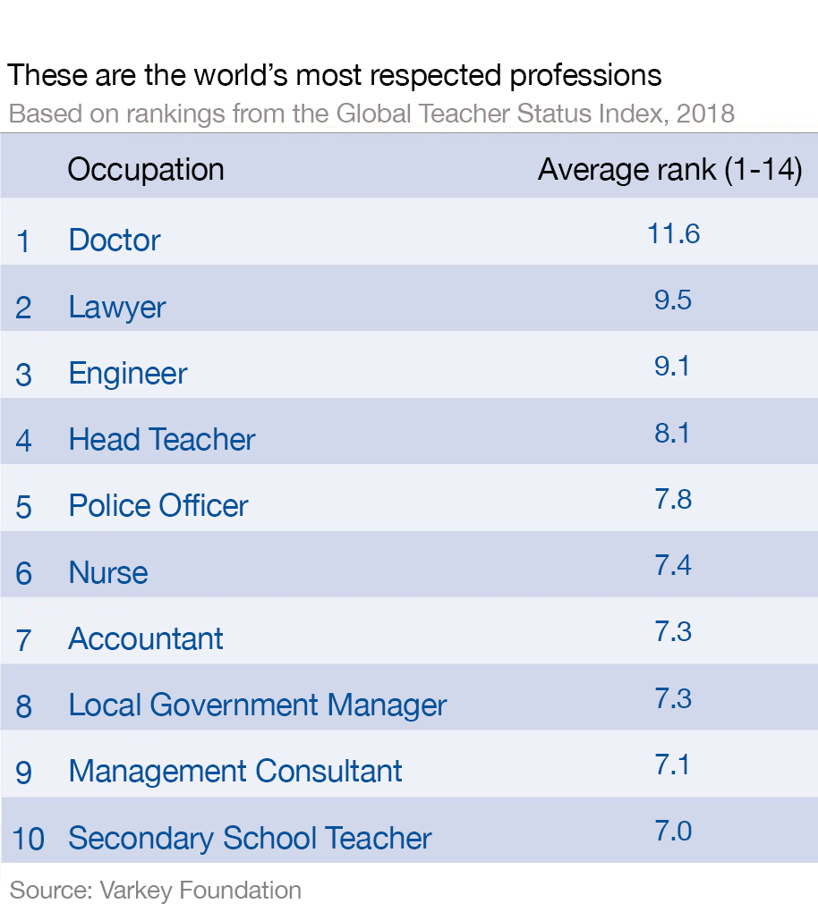These are the world's most respected professions | World
