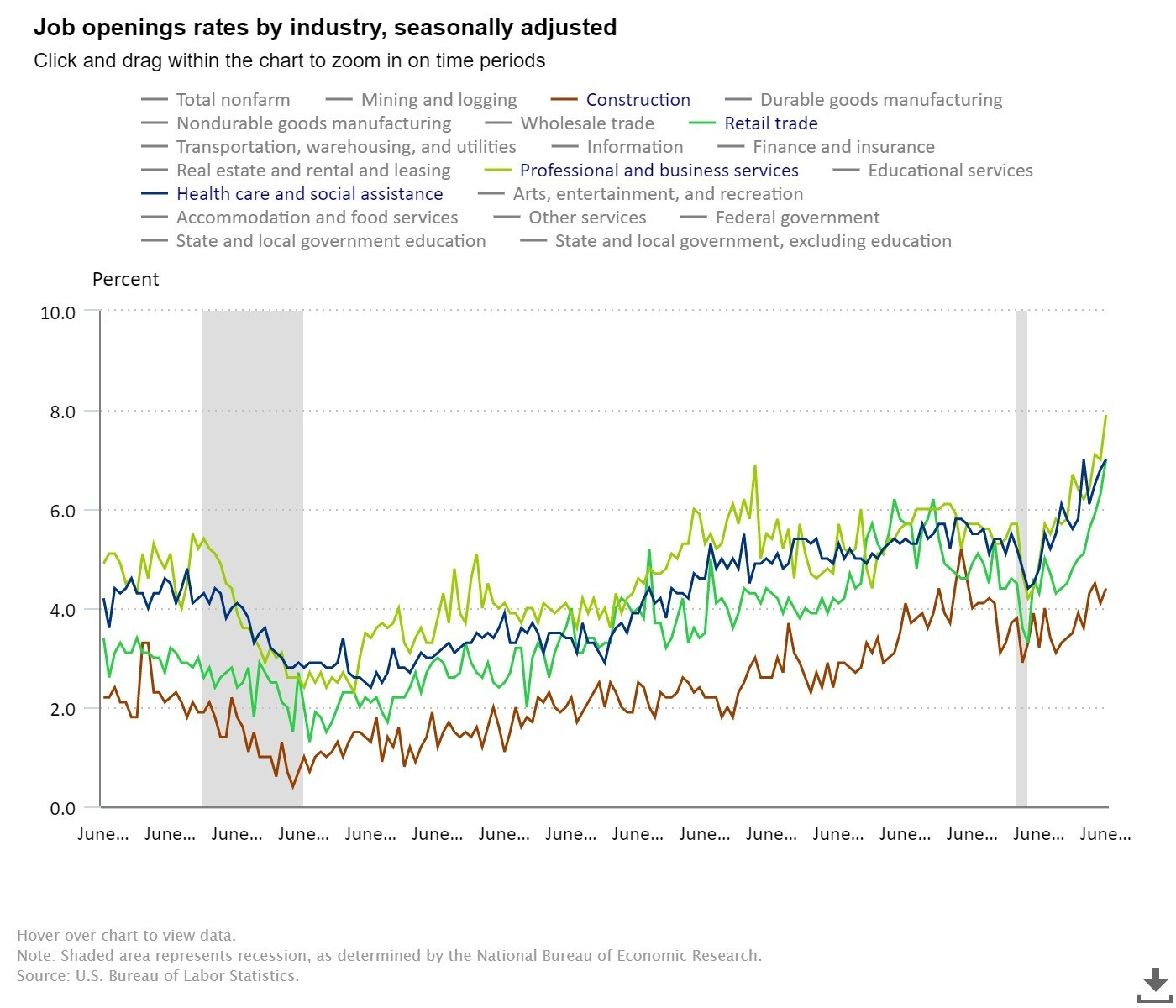 a chart showing that there are many US job openings in sectors like professional services and retail.