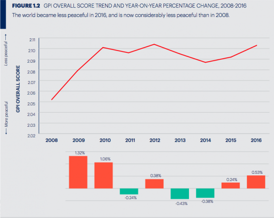 Global Peace Index overall score trend and year-on-year percentage change 2008-2016
